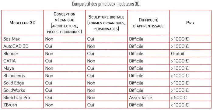Comment choisir un logiciel de conception 3d 5d normandie for Comparatif logiciel architecture